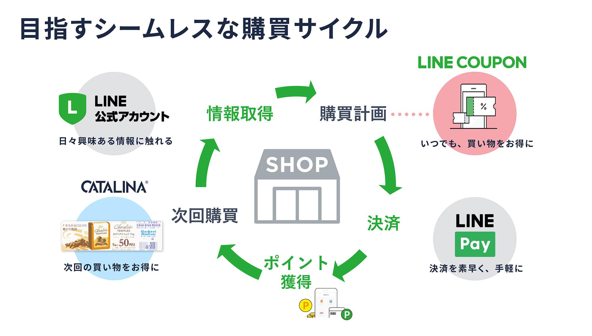 目指すシームレスな購買サイクル 図表