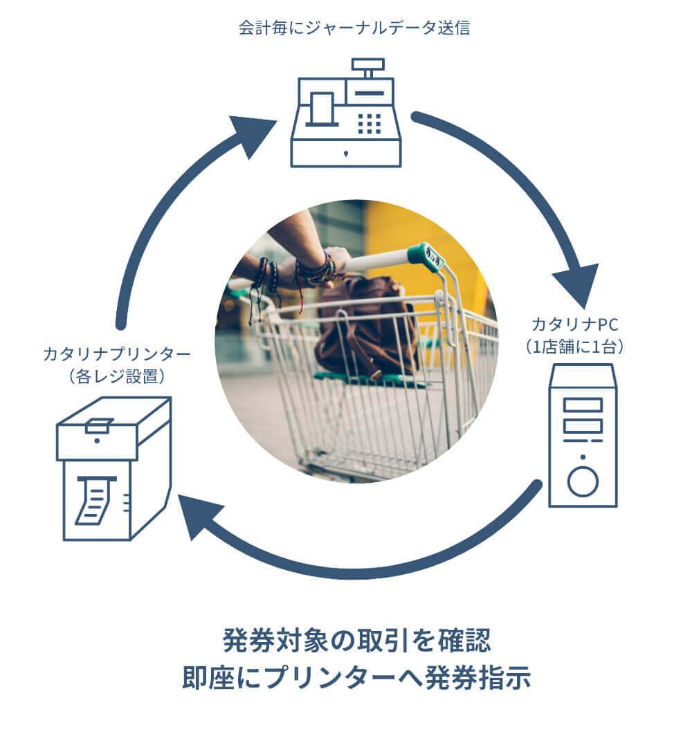 インストアクーポン 店頭における仕組み